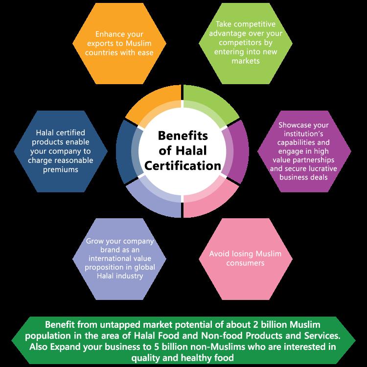 Halal Certification Amanah Halal Research Centre