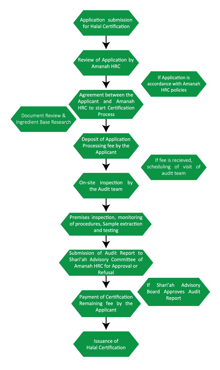 Halal certification amanah halal research centre halal certification process 1betcityfo Choice Image